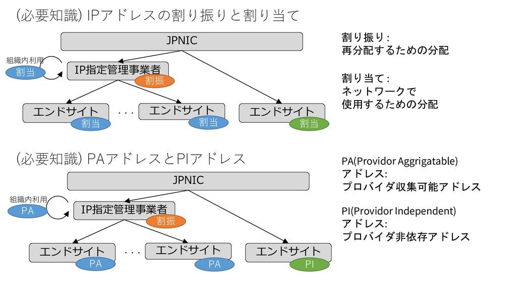 (必要知識) IPアドレスの割り振りと割り当て JPNIC IP指定管理事業者 エンドサイト ...