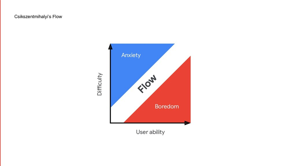 User ability Difficulty Flow Boredom Anxiety Cs...