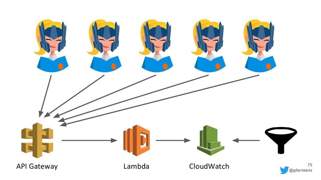 75 @phermens API Gateway Lambda CloudWatch
