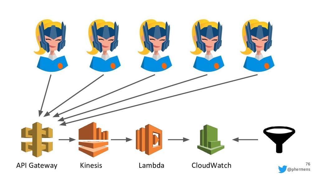 76 @phermens API Gateway Kinesis Lambda CloudWa...