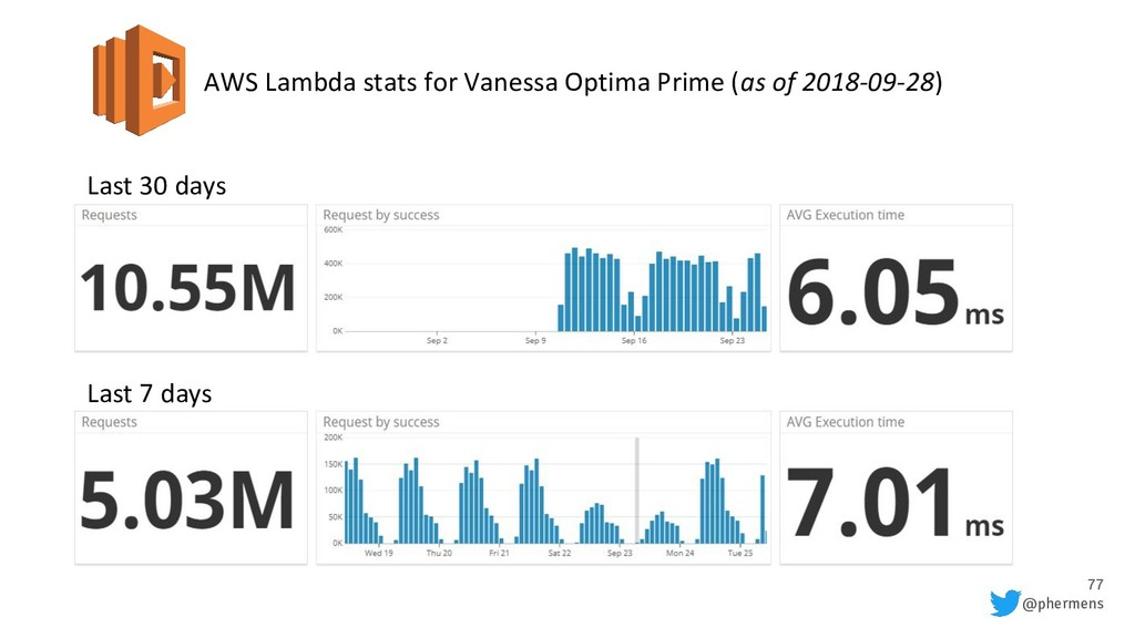 77 @phermens AWS Lambda stats for Vanessa Optim...