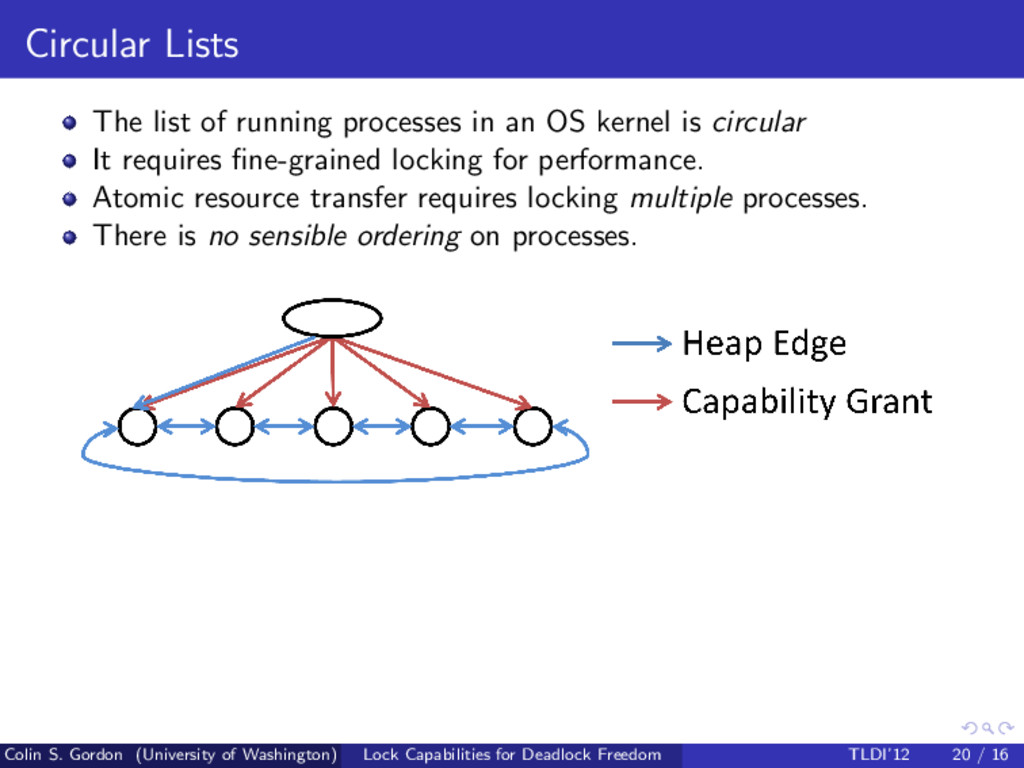 Circular Lists The list of running processes in...