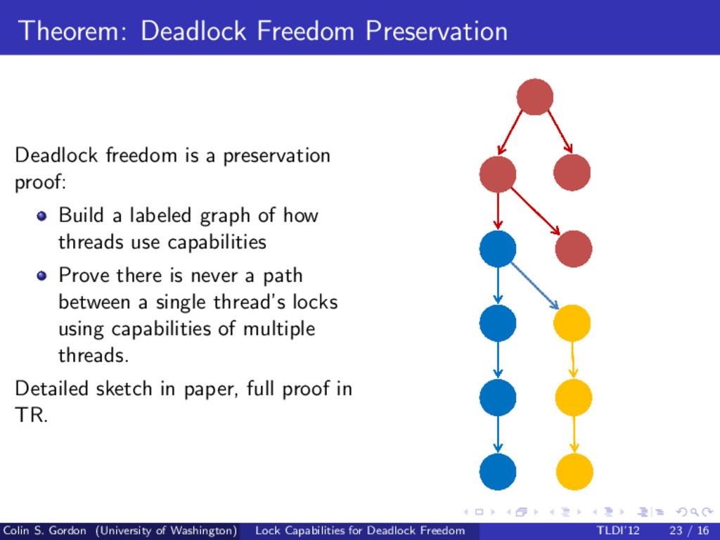 Theorem: Deadlock Freedom Preservation Deadlock...