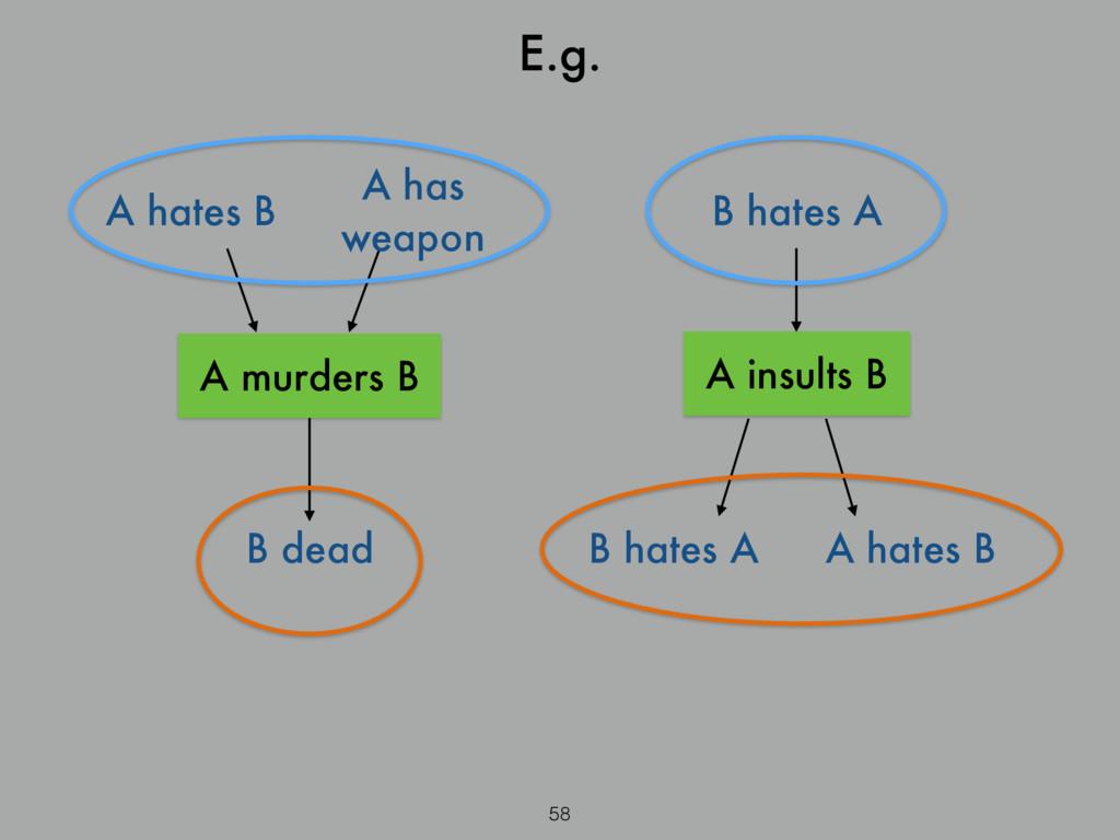 58 E.g. A hates B A has weapon A murders B B de...