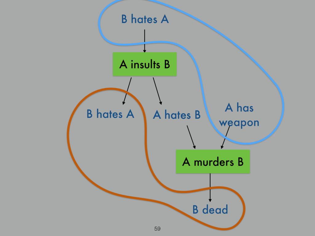 B hates A 59 A hates B A has weapon B dead B ha...