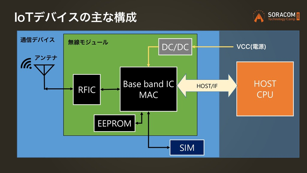 *P5σόΠεͷओͳߏ੒ Ξϯςφ RFIC Base band IC MAC HOST CP...