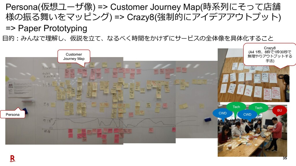 35 Persona(仮想ユーザ像) => Customer Journey Map(時系列に...