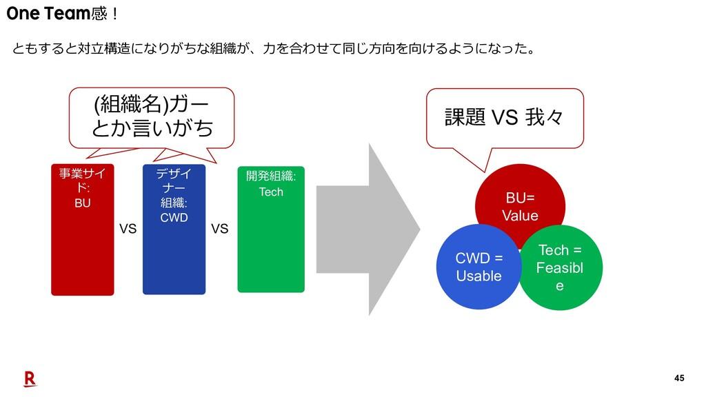 45 BU= Value Tech = Feasibl e CWD = Usable 課題 V...