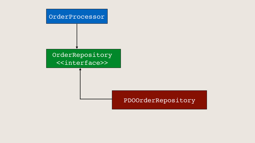 OrderProcessor OrderRepository <<interface>> PD...