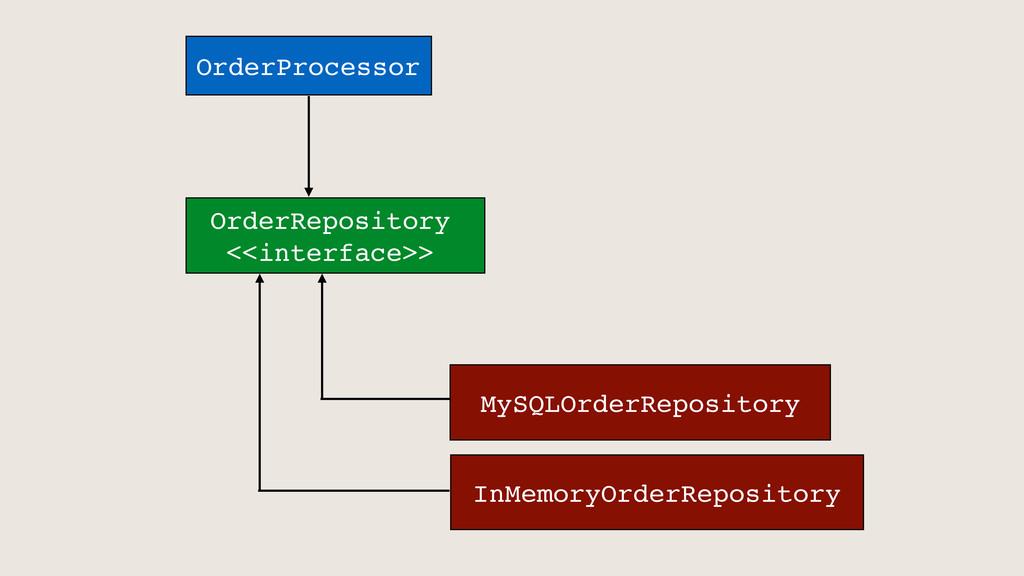 OrderProcessor OrderRepository <<interface>> My...