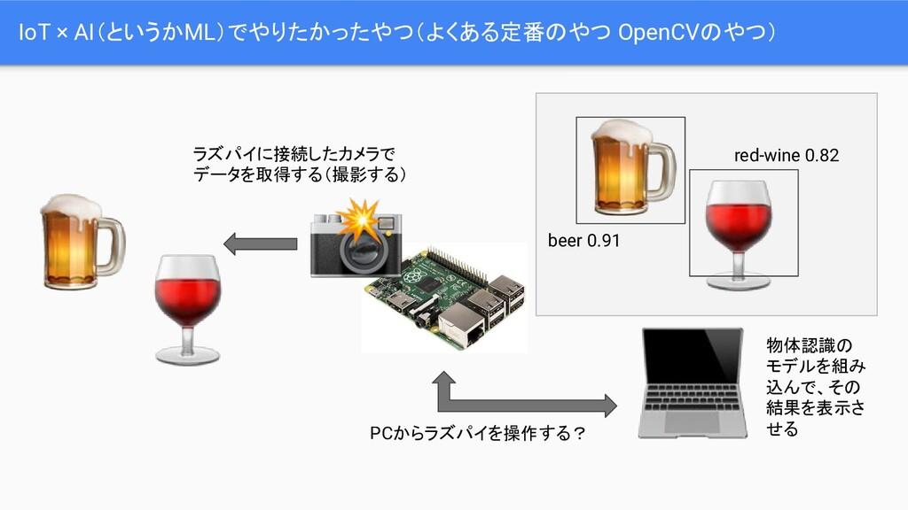 IoT × AI(というかML)でやりたかったやつ(よくある定番のやつ OpenCVのやつ) ...