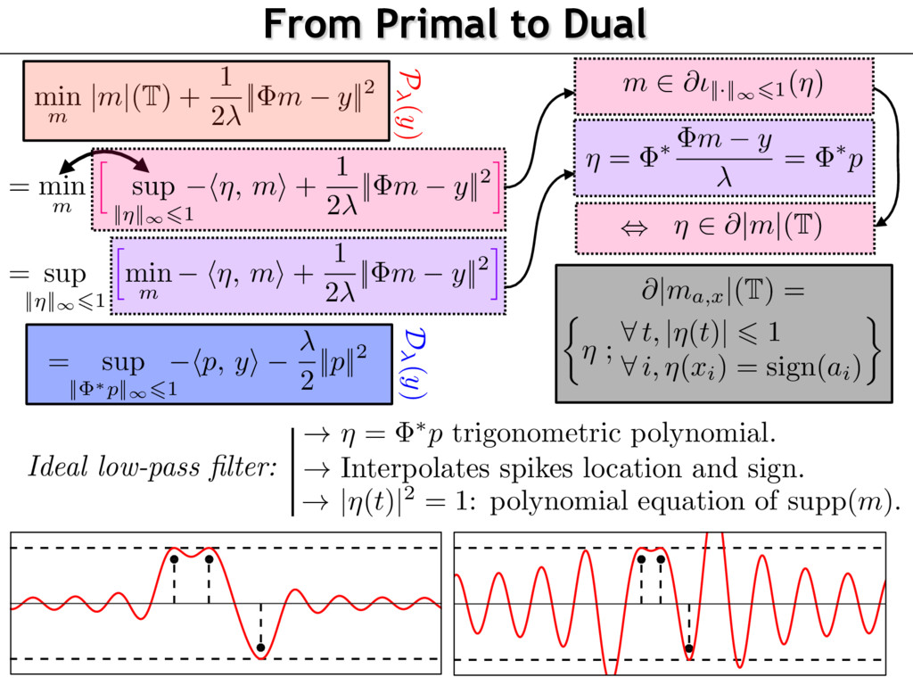 From Primal to Dual min m |m|(T) + 1 2 || m y||...