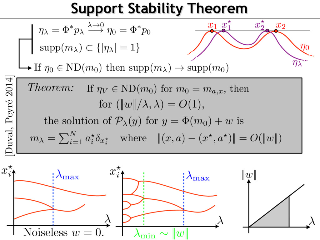 Support Stability Theorem x ? i max Noiseless w...