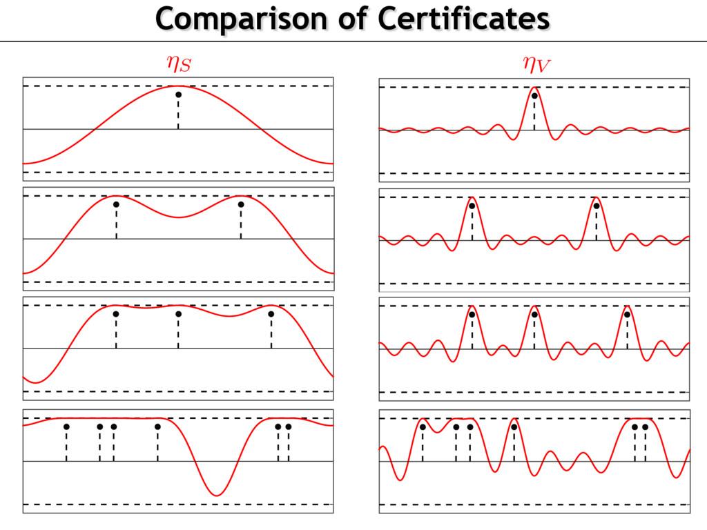 Comparison of Certificates -1 1 -1 1 -1 1 -1 1 ...
