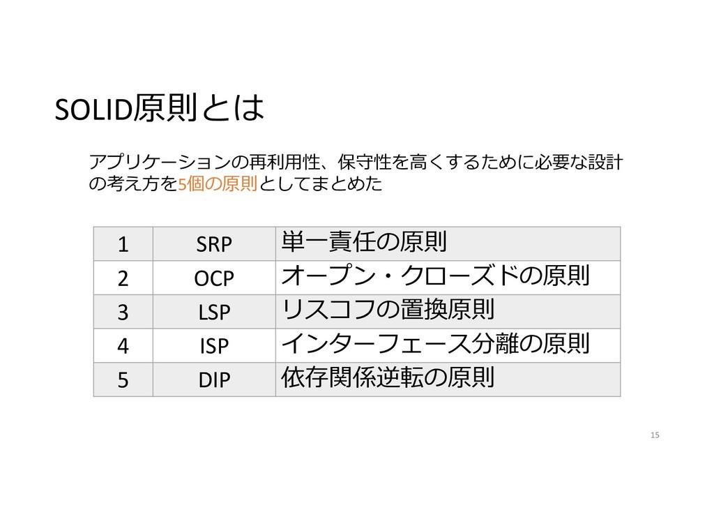 SOLID原則とは 1 SRP 単一責任の原則 2 OCP オープン・クローズドの原則 3 L...