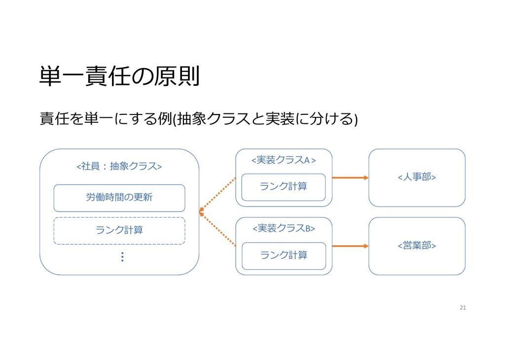 単一責任の原則 責任を単一にする例(抽象クラスと実装に分ける) <人事部> <営業部> <社員...