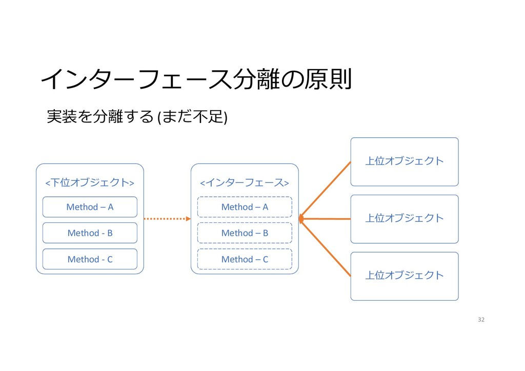インターフェース分離の原則 32 <下位オブジェクト> Method – A Method -...