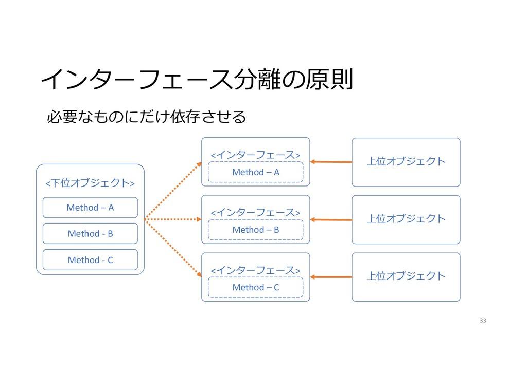 インターフェース分離の原則 33 <下位オブジェクト> Method – A Method -...