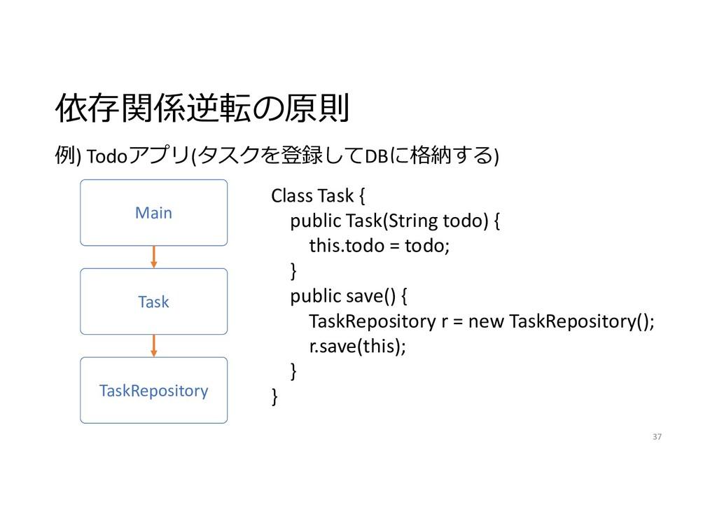 依存関係逆転の原則 37 Main Task TaskRepository 例) Todoアプ...
