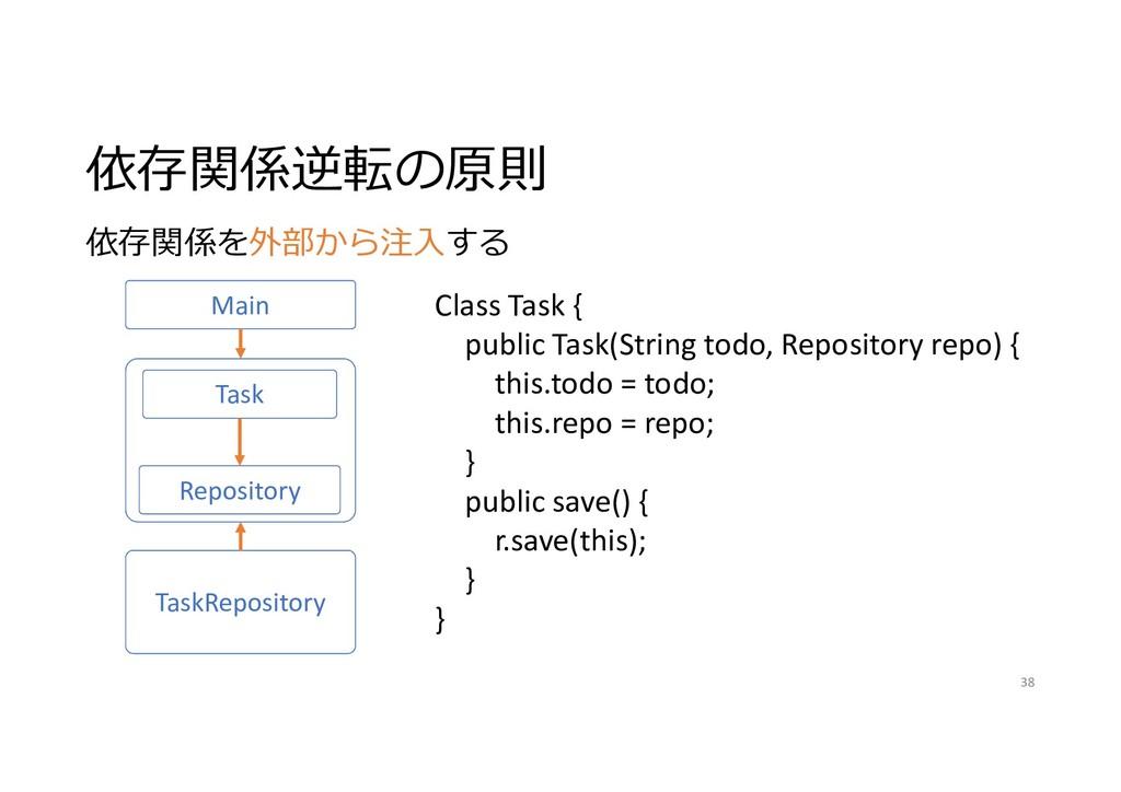 依存関係逆転の原則 38 Main Task TaskRepository 依存関係を外部から...