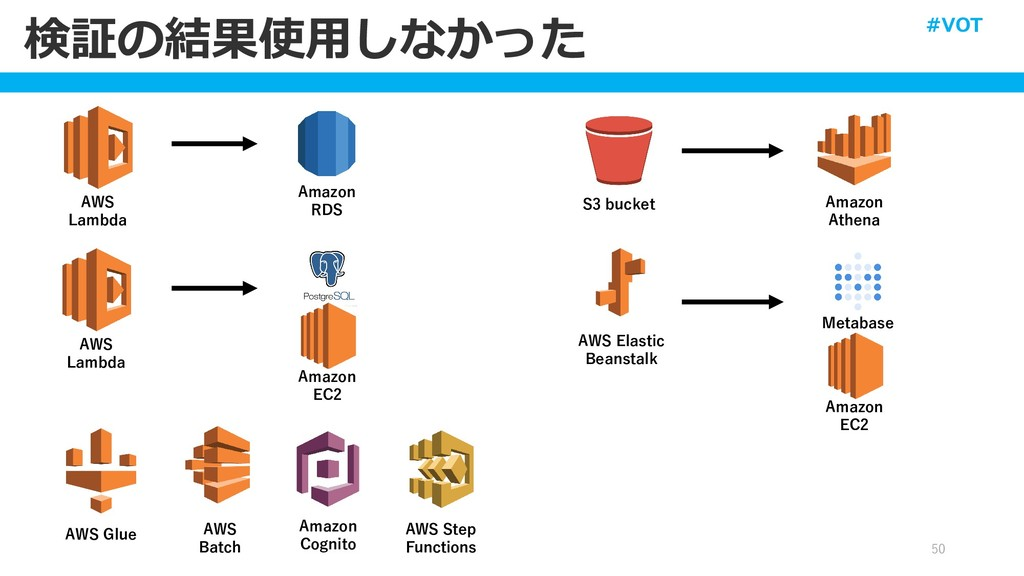 検証の結果使用しなかった 50 AWS Glue Amazon RDS AWS Lambda ...