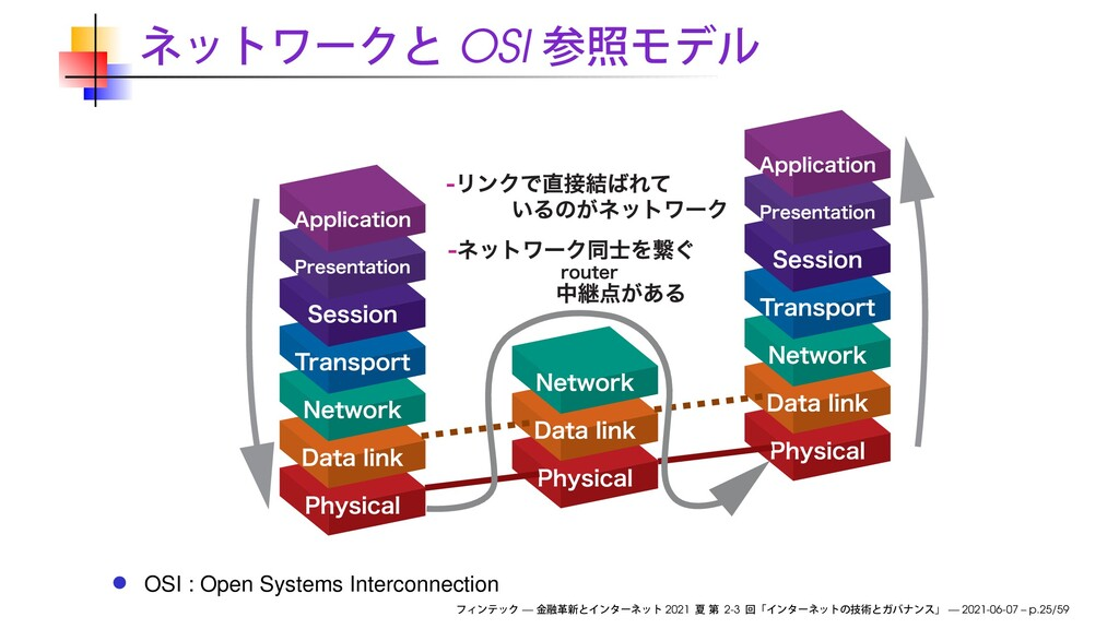 OSI OSI : Open Systems Interconnection — 2021 2...