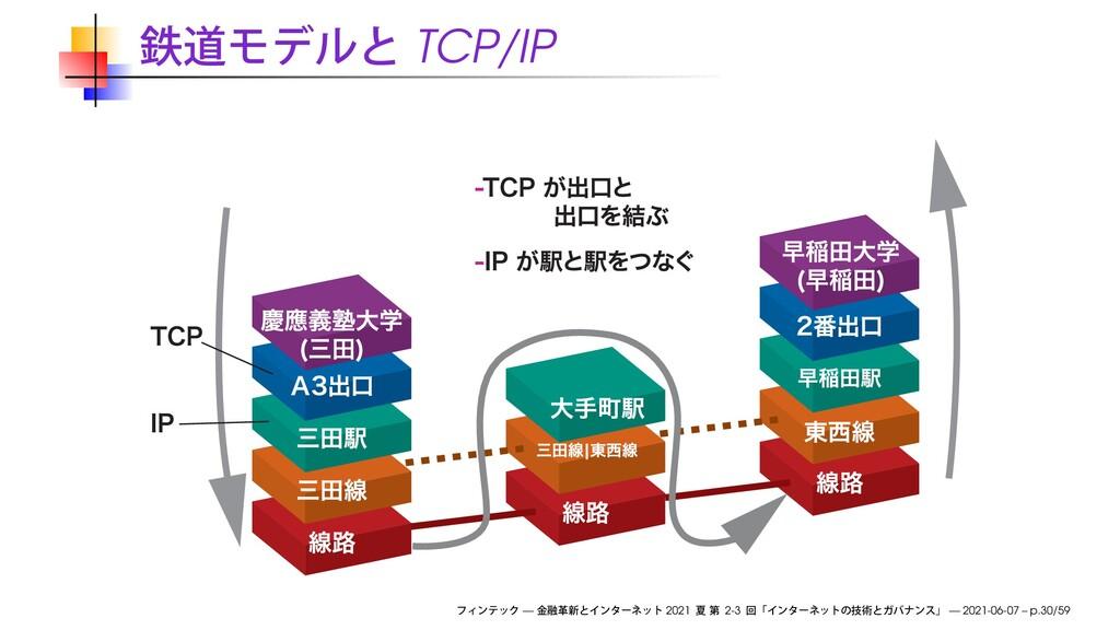 TCP/IP — 2021 2-3 — 2021-06-07 – p.30/59
