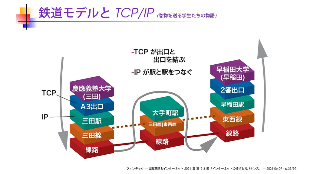 TCP/IP ( ) — 2021 2-3 — 2021-06-07 – p.33/59