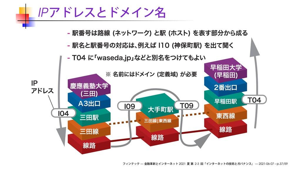 IP — 2021 2-3 — 2021-06-07 – p.37/59
