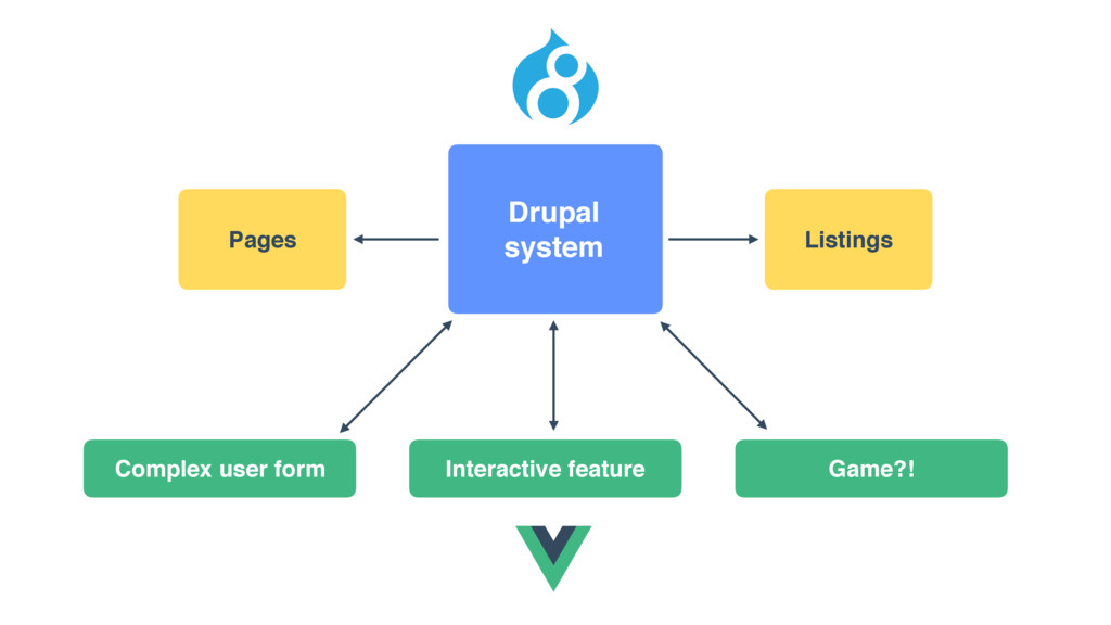 Drupal system Complex user form Interactive fea...