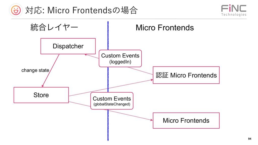 ରԠ.JDSP'SPOUFOETͷ߹ !94 ূ Micro Frontends M...