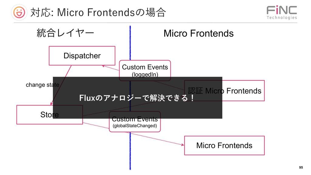 ରԠ.JDSP'SPOUFOETͷ߹ !95 ূ Micro Frontends M...