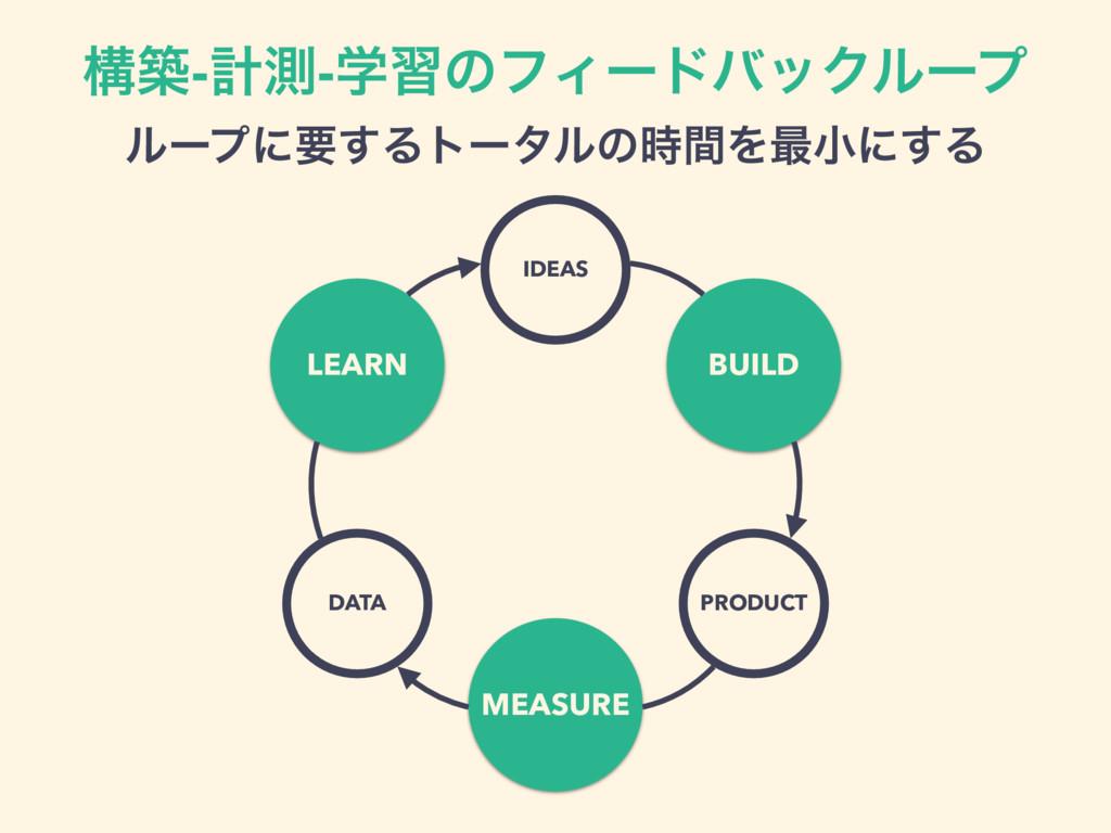 ߏங-ܭଌ-ֶशͷϑΟʔυόοΫϧʔϓ ϧʔϓʹཁ͢ΔτʔλϧͷؒΛ࠷খʹ͢Δ LEARN ...