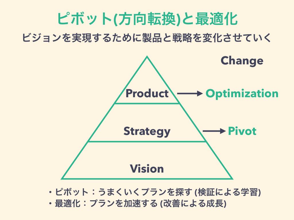 Product Strategy Vision Optimization Pivot Chan...