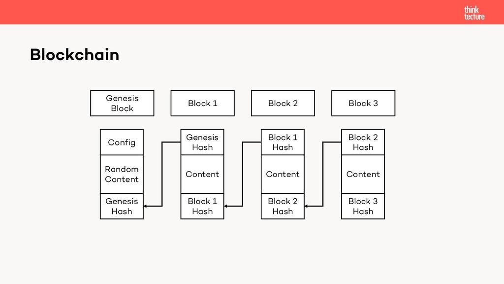 Blockchain Genesis Block Block 1 Random Content...