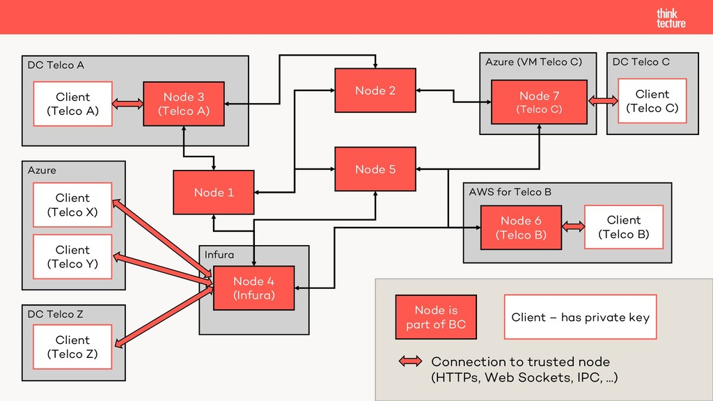 AWS for Telco B Infura DC Telco Z Azure Azure (...