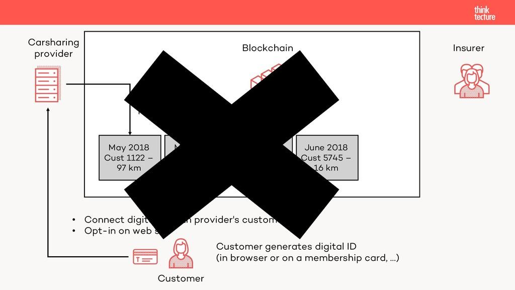 Customer generates digital ID (in browser or on...