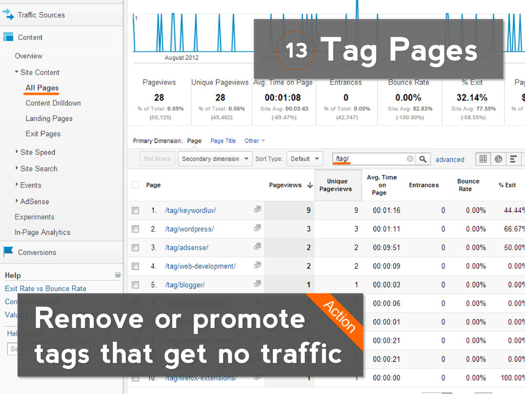 Tag Pages Remove or promote tags that get no tr...
