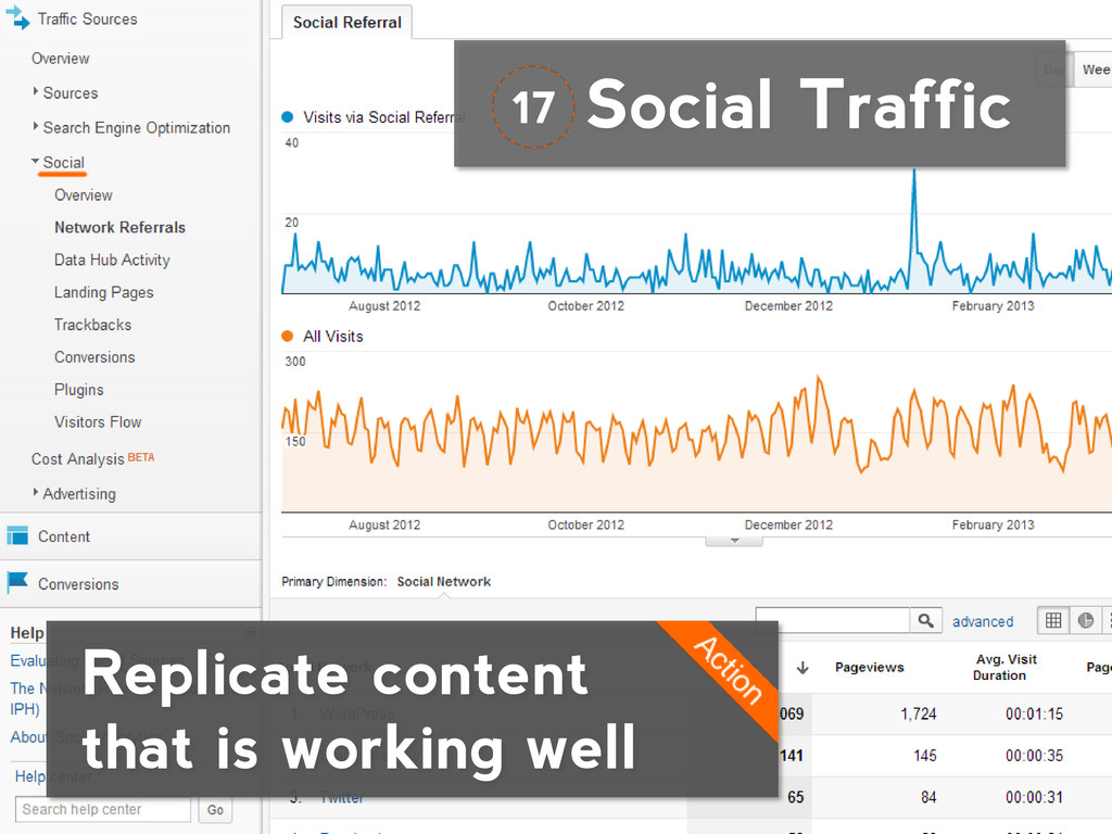Social Traffic Replicate content that is workin...
