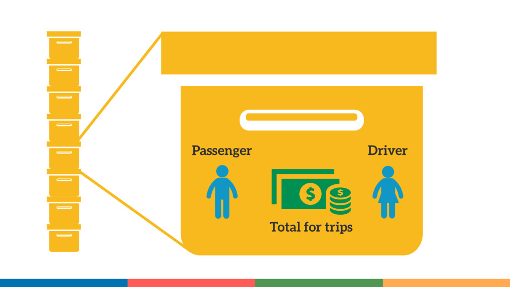 Passenger Driver Total for trips