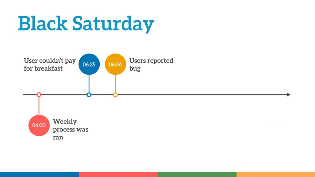 Black Saturday Weekly process was ran 06:00 06:...