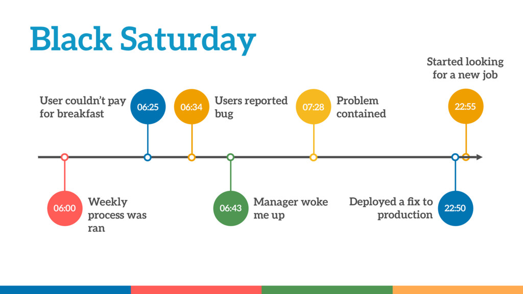 Black Saturday 06:25 06:34 Users reported bug 2...