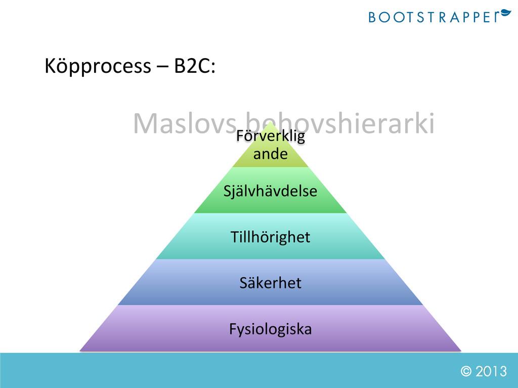 22  © 2013 Köpprocess – B2C:  Maslo...