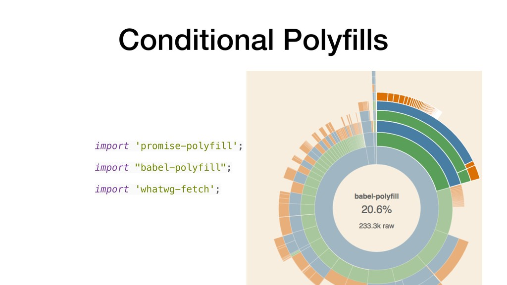 Conditional Polyfills import 'promise-polyfill';...