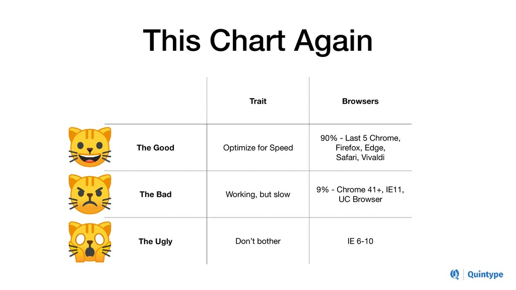 This Chart Again Trait Browsers The Good Optimi...