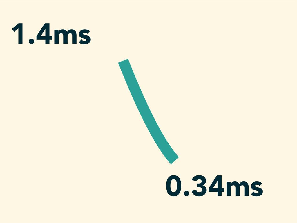 1.4ms 0.34ms