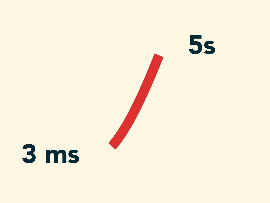 3 ms 5s