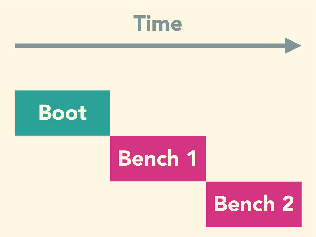 Time Boot Bench 1 Bench 2