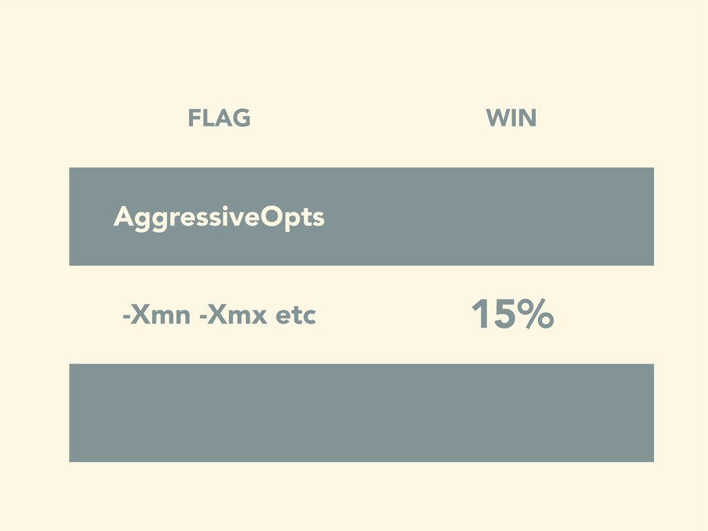 FLAG WIN AggressiveOpts -Xmn -Xmx etc 15%