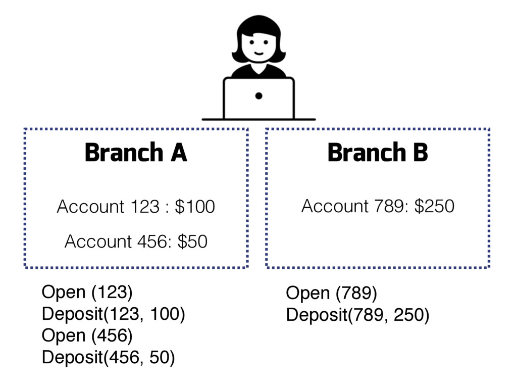 Branch A Branch B Account 123 : $100 Account 45...